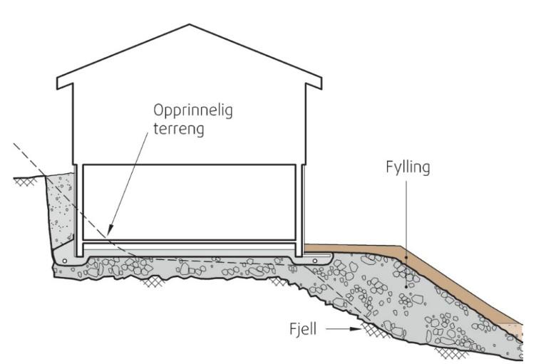 Innlegg05_Fundamentering ved skrå bergoverflate